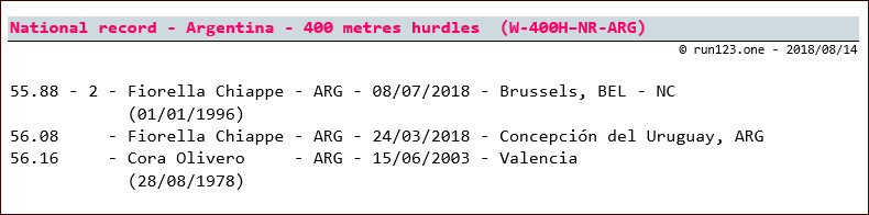 400 metres hurdles - national record progression - Argentina - women