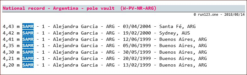 pole vault - national record progression - Argentina - women