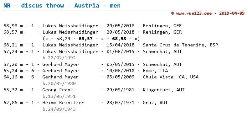 discus throw - national record progression - Austria - women