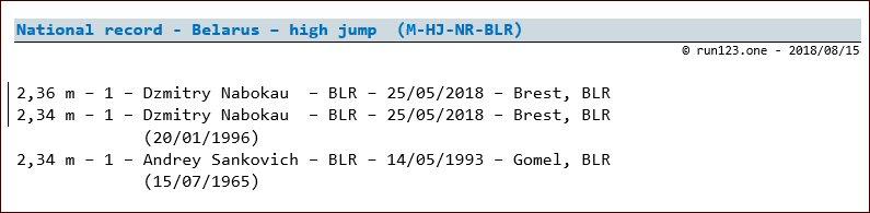high jump - national record progression - Belarus - men