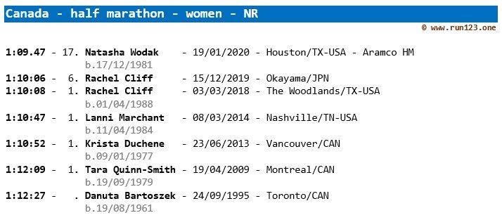Canada - women - half marathon - outdoor - national record progression