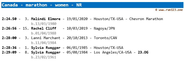 Canada - women - marathon - outdoor - national record progression