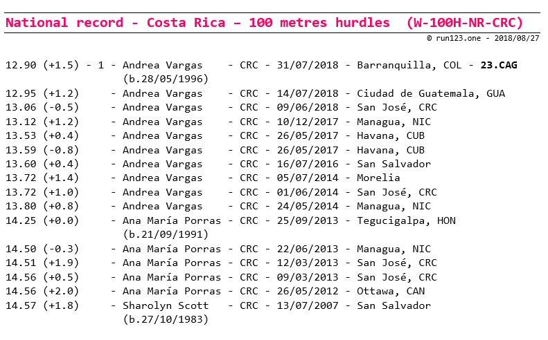 100 metres hurdles - national record progression - Costa Rica - women