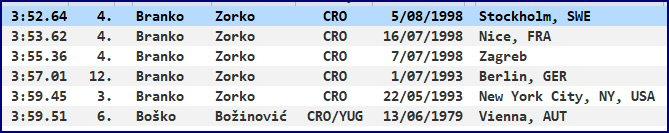 1 mile - national record progression - Croatia - men