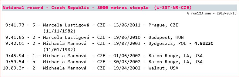 3000 metres steeple - national record progression - Czech Republic - women