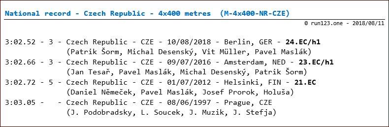 4 x 400 metres - national record progression - Czech Republic - men