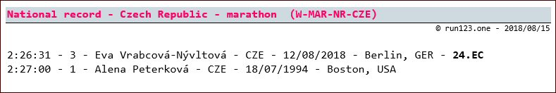 marathon - national record progression - Czech Republic - women