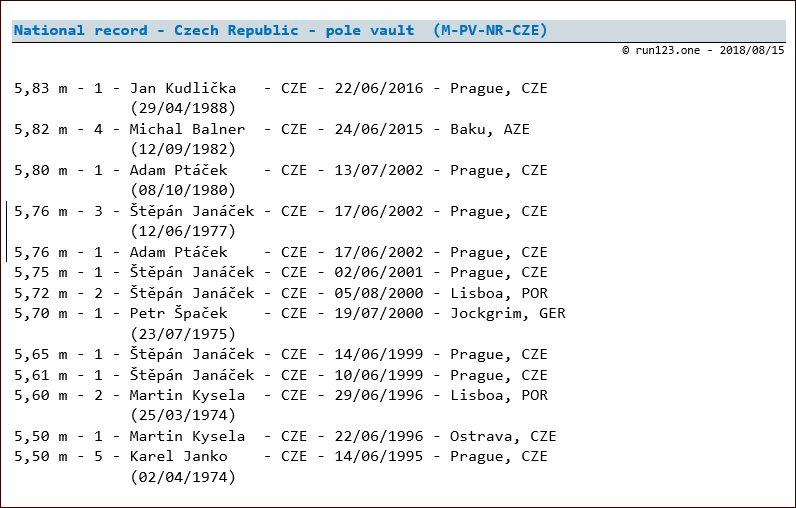 pole vault - national record progression - Czech Republic - men