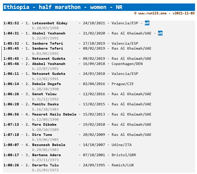 Ethiopia - women - half marathon - national record progression