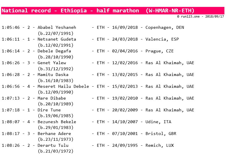 half marathon - national record progression - Ethiopia - women