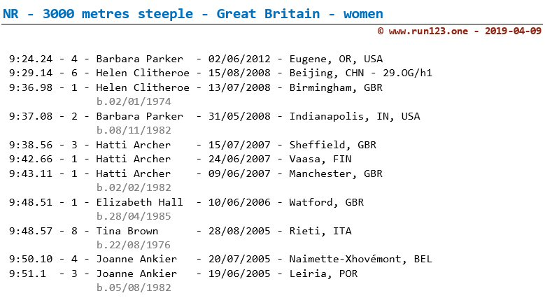 National record 3000 metres steeple - Great Britain - women