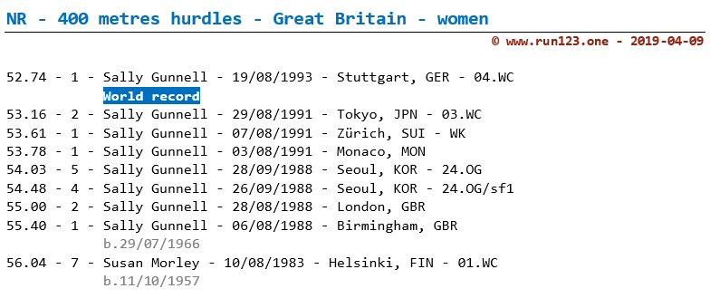National record 400 metres hurdles - Great Britain - women