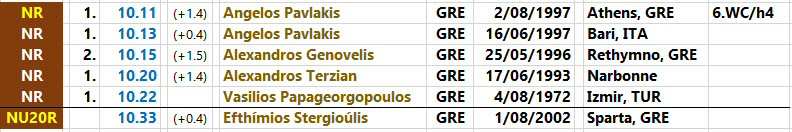 100 metres - national records progression - Greece - men