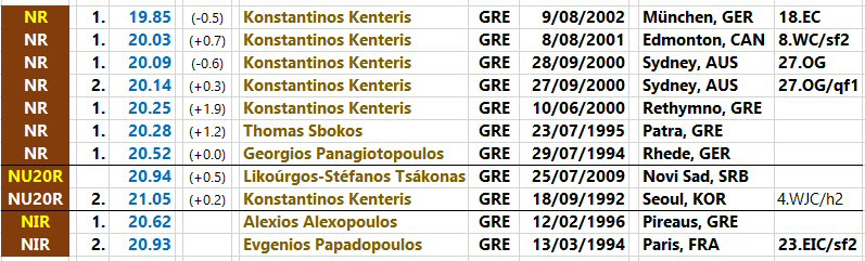 200 metres - national records progression - Greece - men