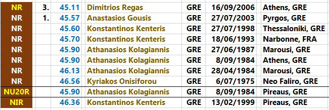 400 metres - national records progression - Greece - men