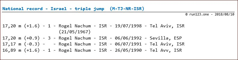 triple jump - national record progression - Israel - men