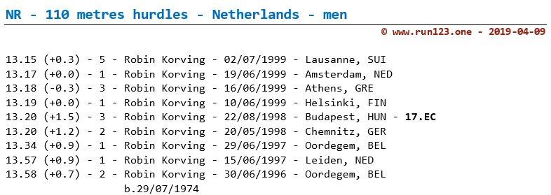 National record 110 metres hurdles - Netherlands - men