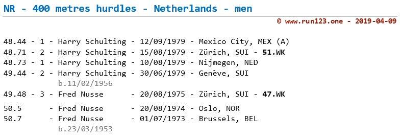 National record 400 metres hurdles - Netherlands - men