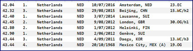 4 x 100 metres - national record progression - Netherlands - women