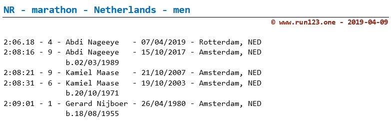 National record marathon - Netherlands - men