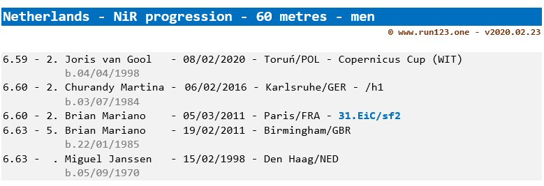 Netherlands - men - 60 metres - national indoor record progression