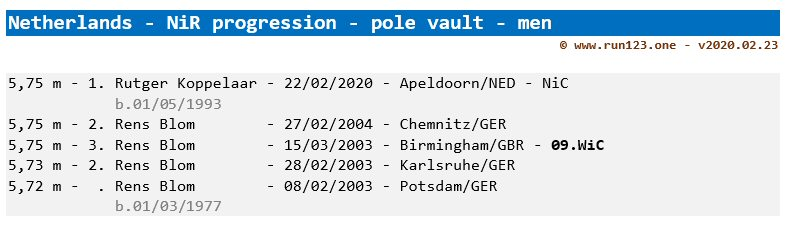 Netherlands - men - pole vault - national indoor record progression