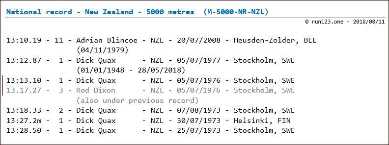 5000 metres - national record progression - New Zealand - men