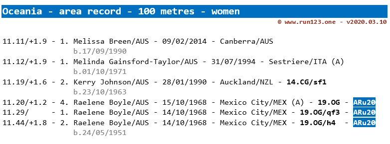 100 metres - area record progression - Oceania - women