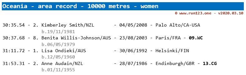 10000 metres - area record progression - Oceania - women
