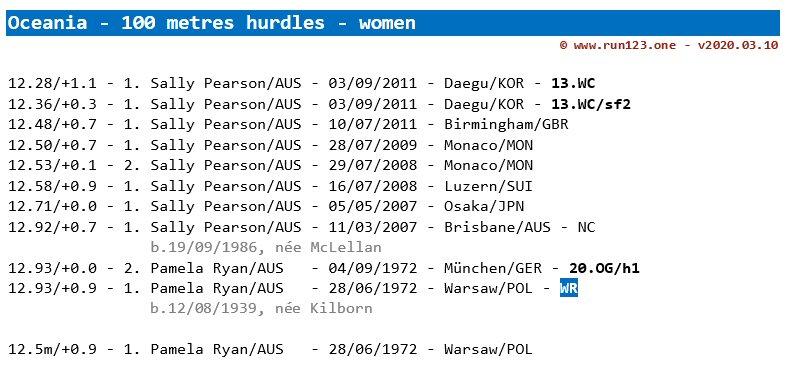 100 metres hurdles - area record progression - Oceania - women