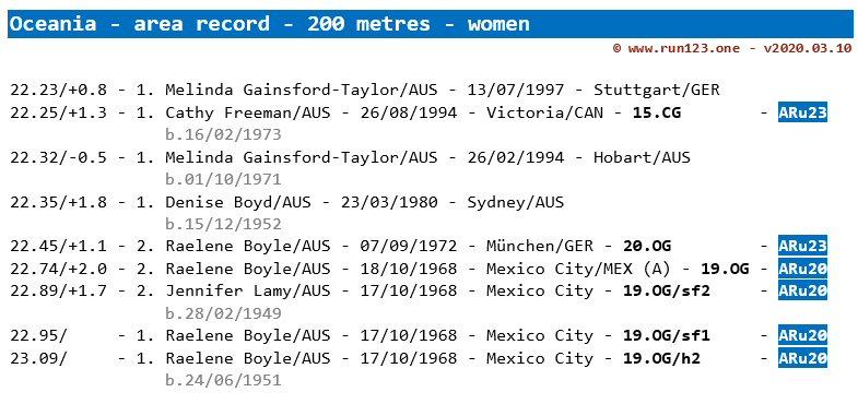 200 metres - area record progression - Oceania - women
