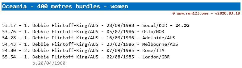 400 metres hurdles - area record progression - Oceania - women