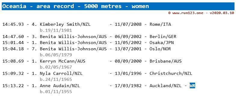 5000 metres - area record progression - Oceania - women