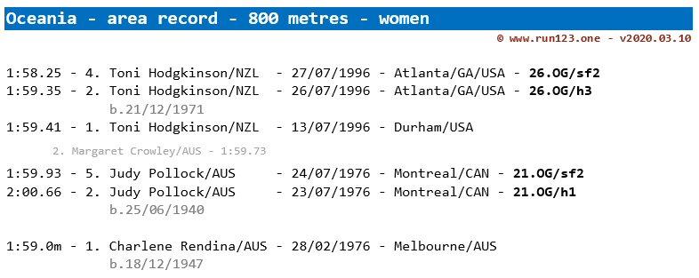 800 metres - area record progression - Oceania - women