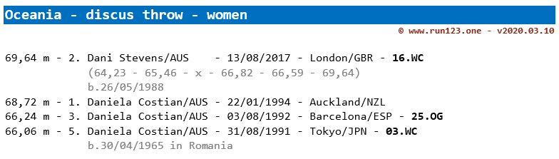 discus throw - area record progression - Oceania - women