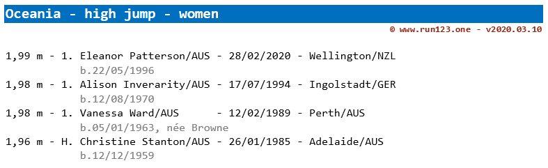 high jump - area record progression - Oceania - women