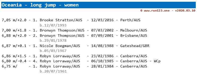 long jump - area record progression - Oceania - women