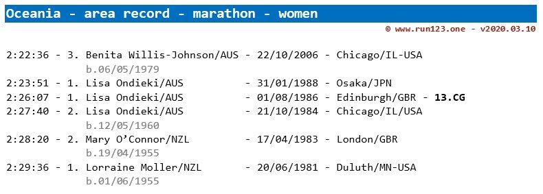 marathon - area record progression - Oceania - women