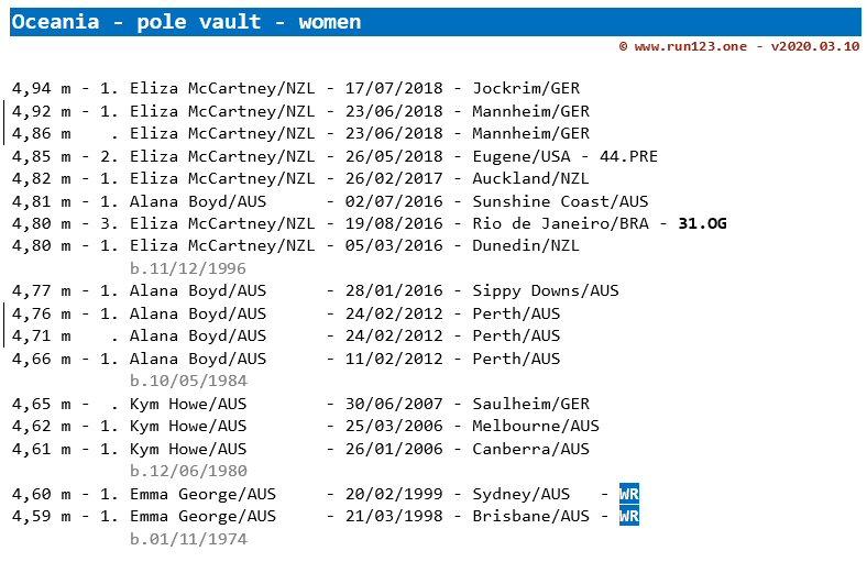 pole vault - area record progression - Oceania - women