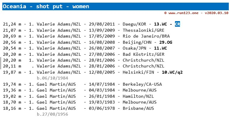 shot put - area record progression - Oceania - women