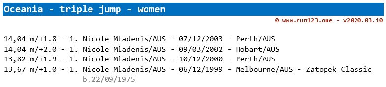 triple jump - area record progression - Oceania - women