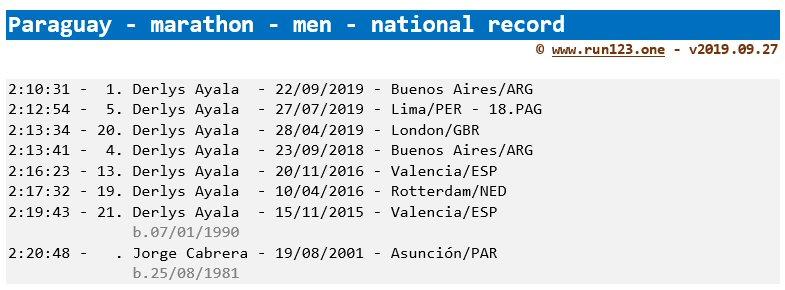 marathon national record progression - Paraguay - men - seniors