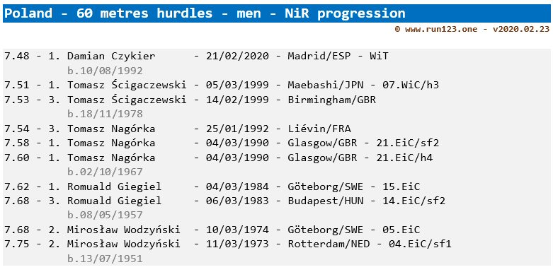 Poland - men - 60 metres hurdles - national indoor record progression