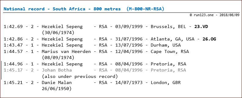 800 metres - national record progression - South Africa - men