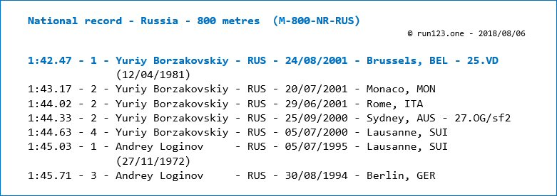 800 metres - national record progression - Russia - men