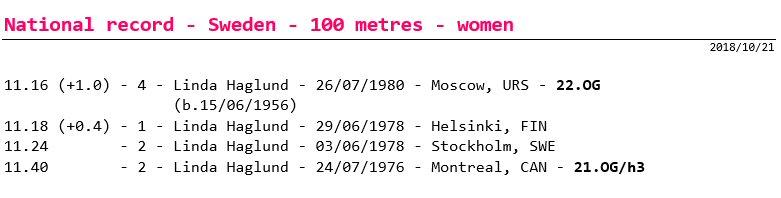 100 metres - national record progression - Sweden - women - senior