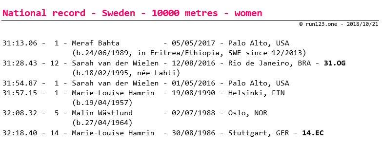 10000 metres - national record progression - Sweden - women - senior