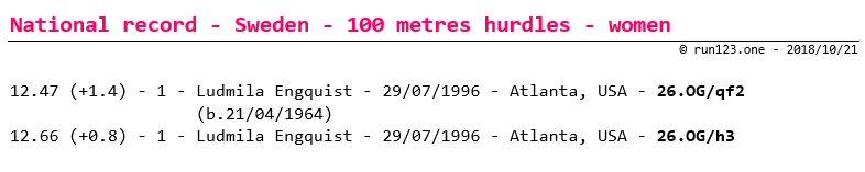 100 metres hurdles - national record progression - Sweden - women - senior