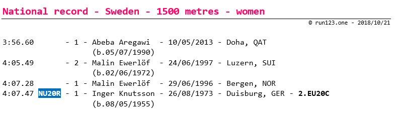 1500 metres - national record progression - Sweden - women - senior
