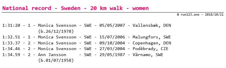 20 km walk - national record progression - Sweden - women - senior